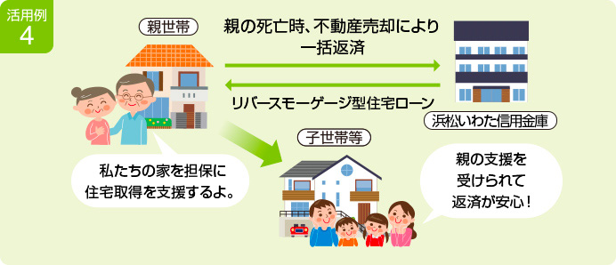 活用例4 イメージ