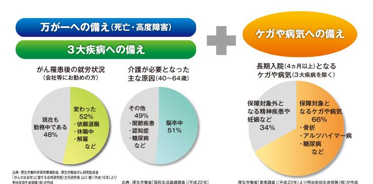 保険制度の特徴2