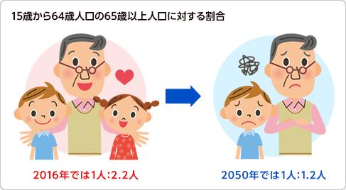 15歳から64歳人口の65歳以上人口に対する割合:2016年では1人:2.2人、2050年では1人:1.2人