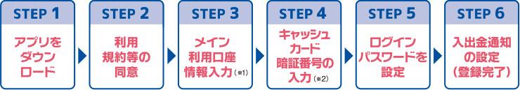 STEP1 アプリをダウンロード STEP2 利用規約等の同意 STEP3 メイン利用口座情報入力(※1) STEP4 キャッシュカード暗証番号の入力(※2) STEP5 ログインパスワードを設定 STEP6 入出金通知の設定(登録完了)